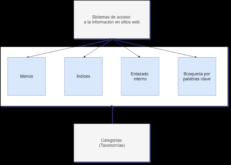Diagrama de sistemas de acceso a la información en un sitio web y su apoyo en  las Categorías y Taxonomías