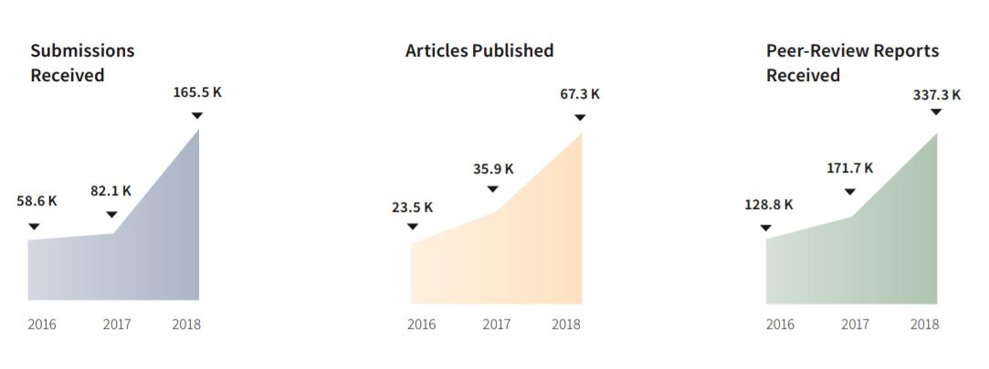 Métricas de las publicaciones de MDPI (1)