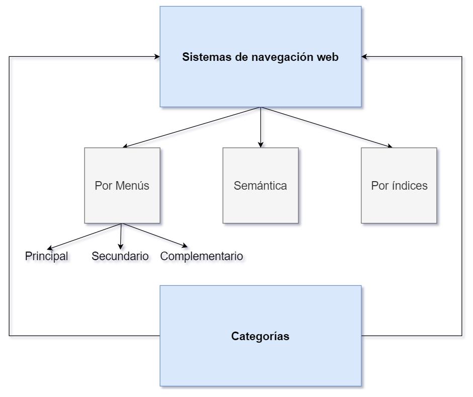 Las Categorías proporcionan los componentes principales de las ters estructuras principales de navegación de un sitio