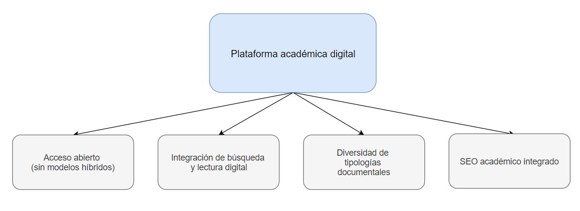 Diagrama de los componentes de una plataforma académica digital