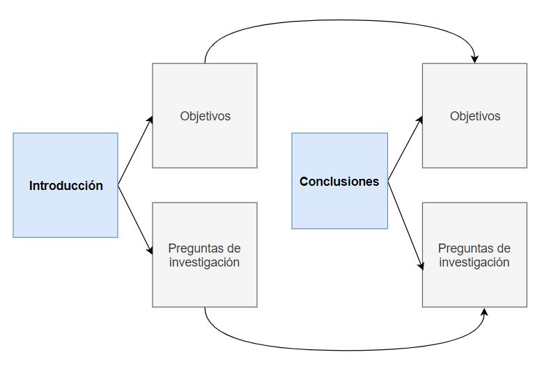 Tesis Doctorales Introducción Y Conclusiones Estructura Y