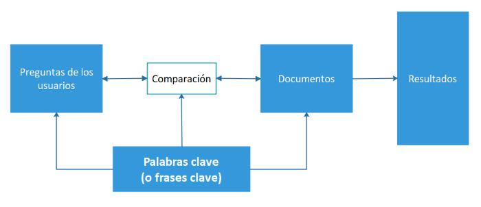 Diagrama de La función de las palabras o frases clave en la búsqueda