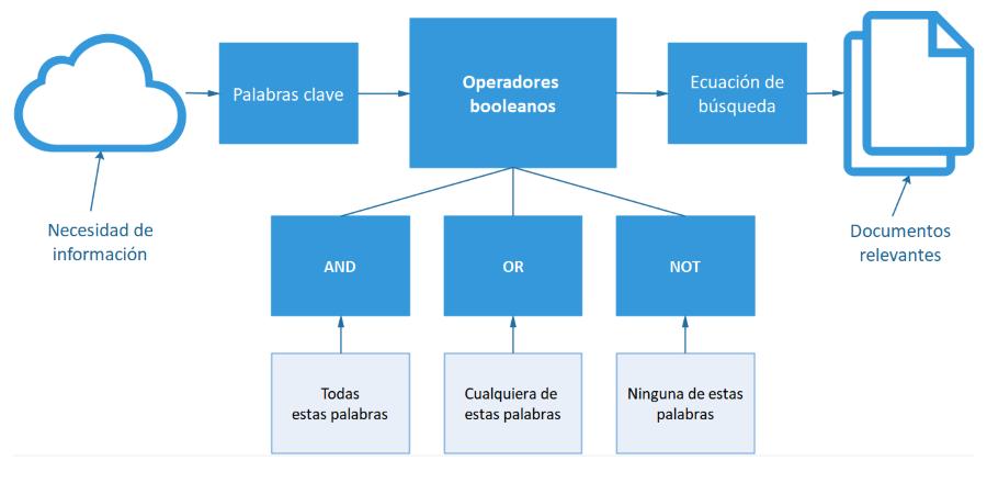 Los operadores booleanos en el contexto de la búsqueda avanzada