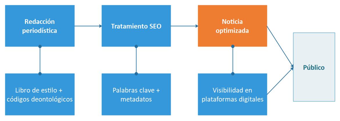 Diagrama de El papel del SEO en la visibilidad de las noticias