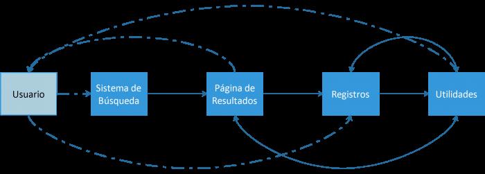 Visión de conjunto de los componentes principales de las bases de datos académicas
