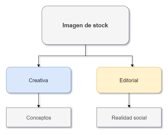 Diagrama de imagenes creativas vs editoriales