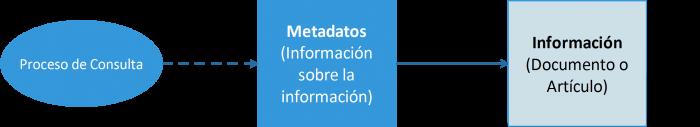 Los registros o metadatos en las bases de datos académias