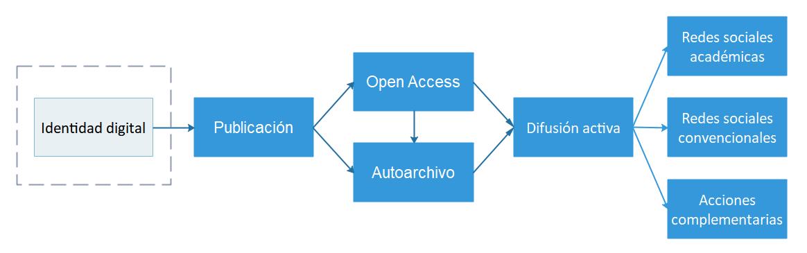 Diagrama del SEO académico en forma de flujo de trabajo