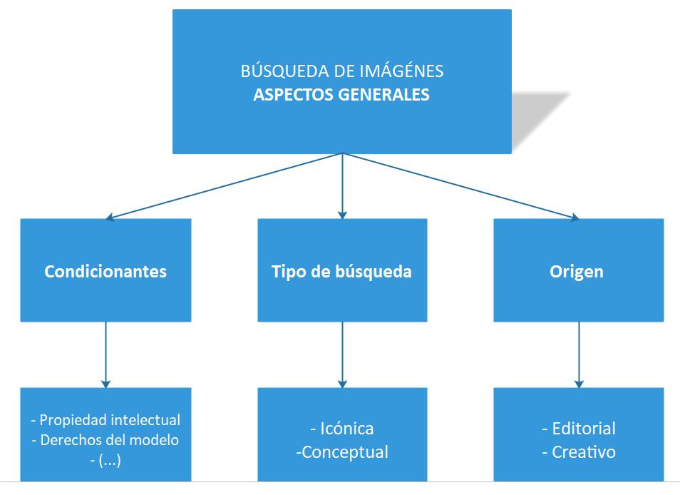 Diagrama sobre las características principales de la búsqueda de imágenes