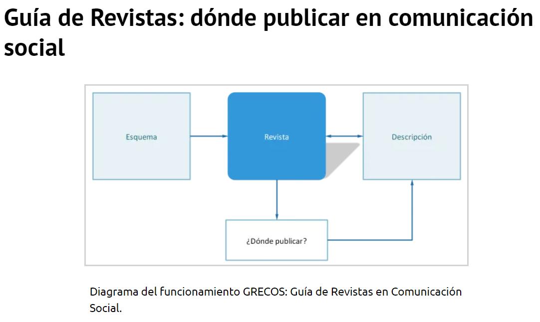 GRECOS: revistas académicas en comunicación social
