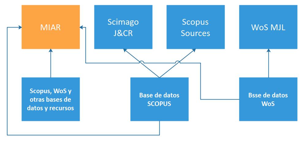 Diagrama de fuentes de revistas académicas y bases de datos