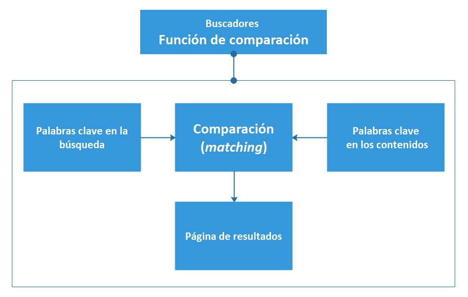 Diagrama de la función de comparación de buscadores