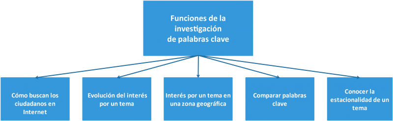Diagrama de las funciones del keyword research