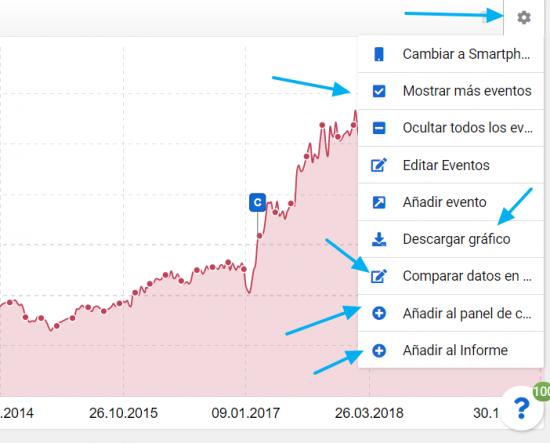 Opciones de manipulación de los tableros de datos