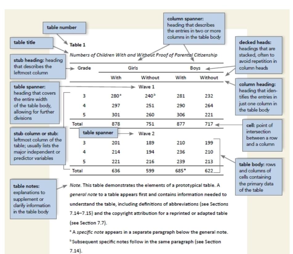 Ilustración de cómo debe ser una tabla según las APA Style