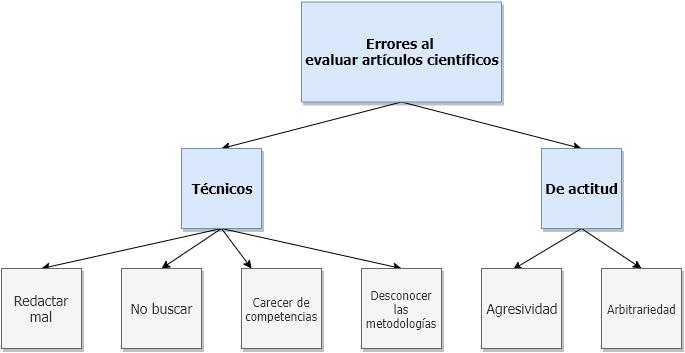 Evaluar artículos científicos: diagrama de los principales errores
