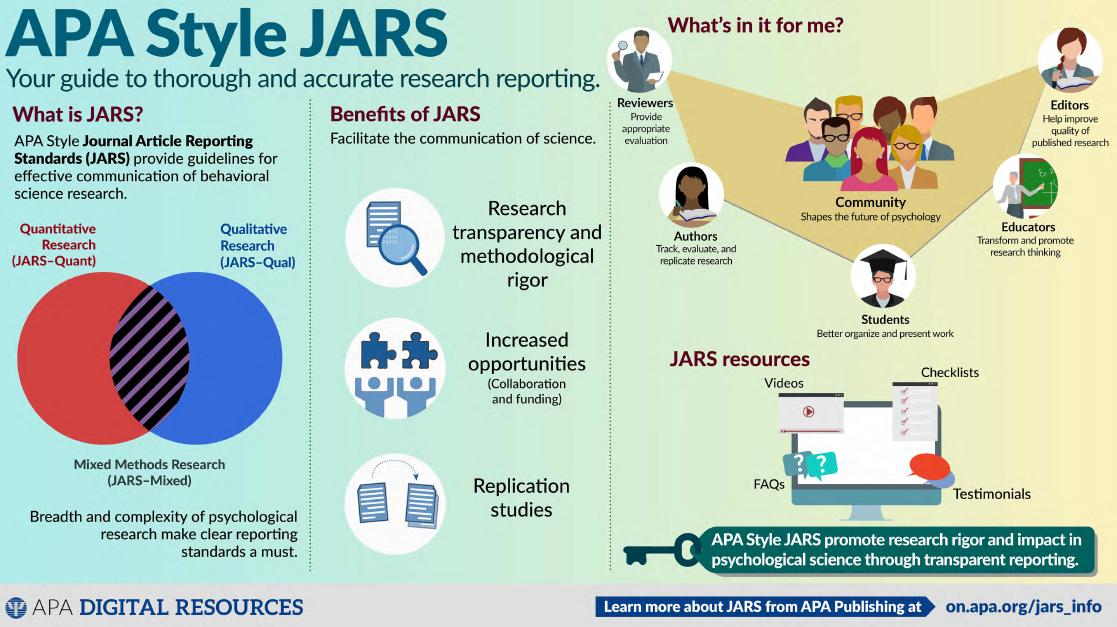 Infografía sobre los JARS del APA Style