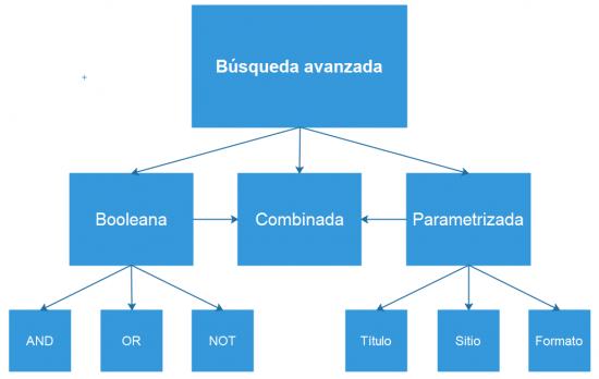 Diagrama de los tres tipos de búsqueda avanzada