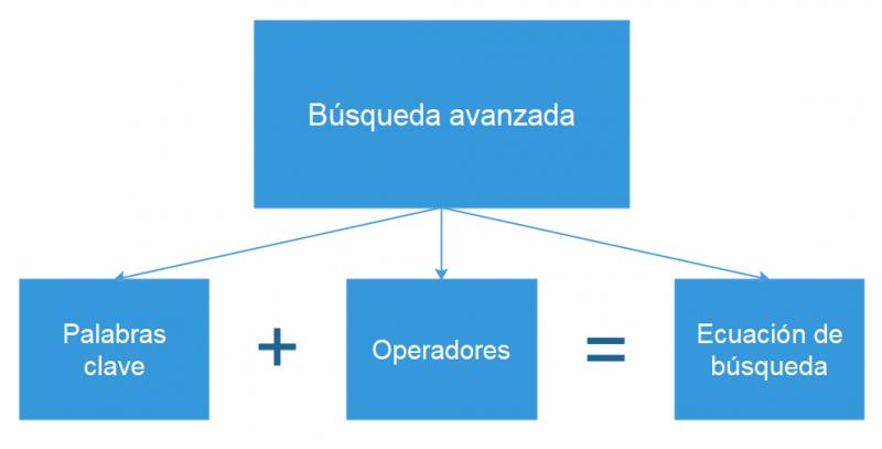 Diagrama de búsqueda avanzada y operadores de búsqueda