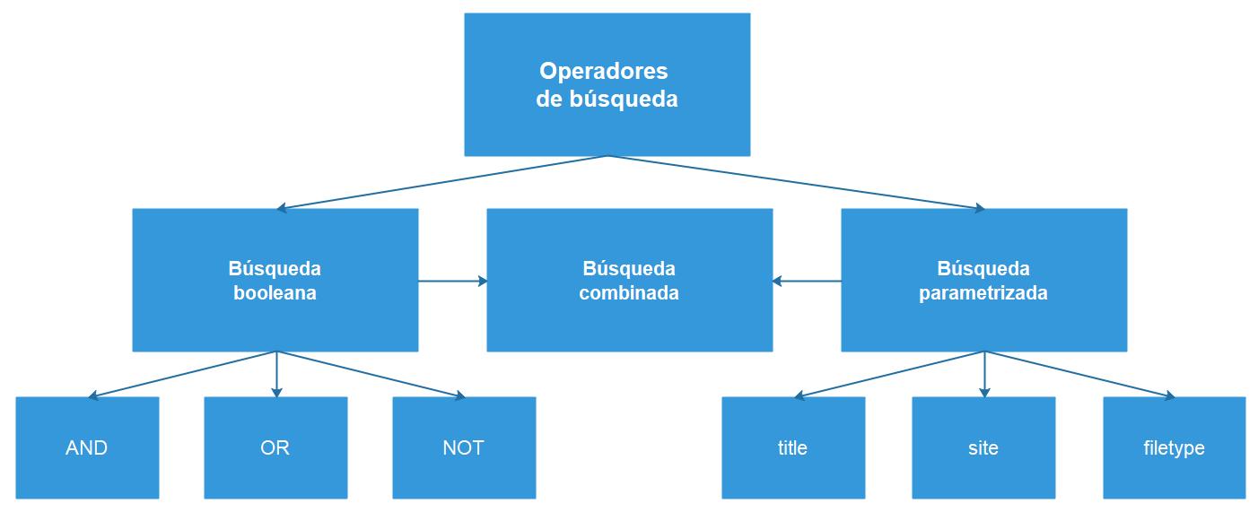 Diagrama de ecuaciones de búsqueda combinadas.
