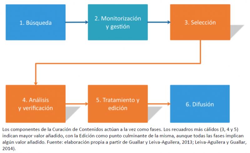 Curación de contenidos. Diagrama