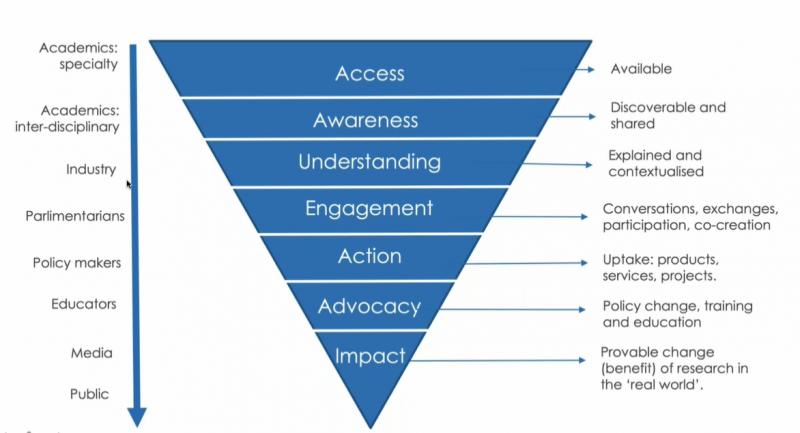 Fases y públicos de la comunicación de la ciencia. Webinar de Kudos