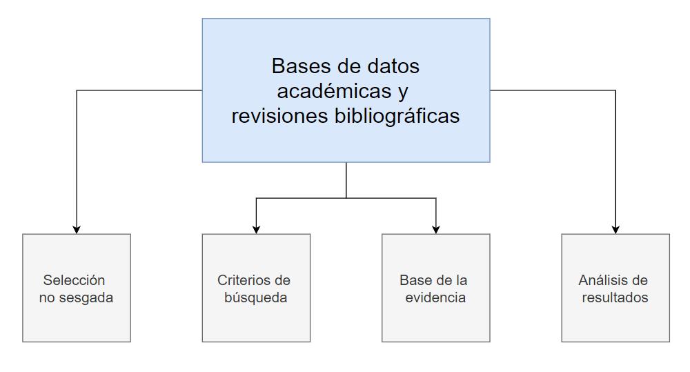 Diagrama sobre las relaciones entre las bases de datos académicas y las revisiones bibliográficas