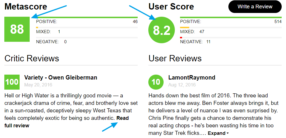 Metascore y User Score en Metacrittic