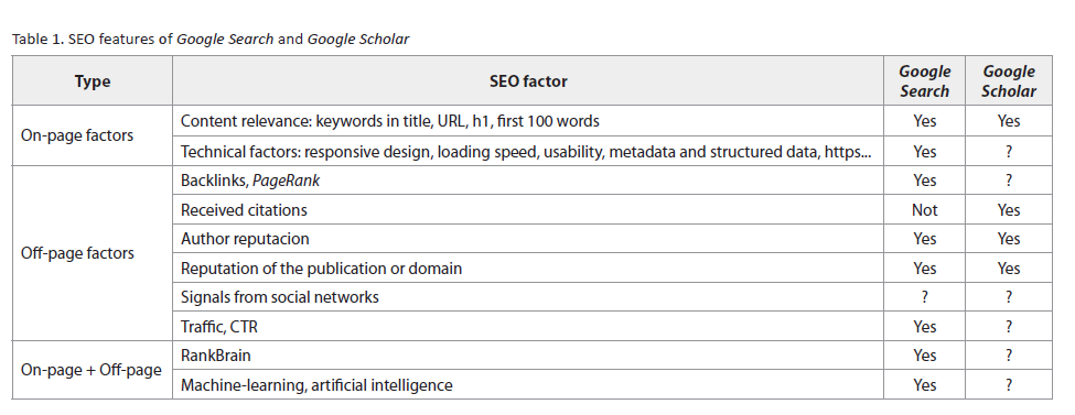 Academic SEO and Google Scholar
