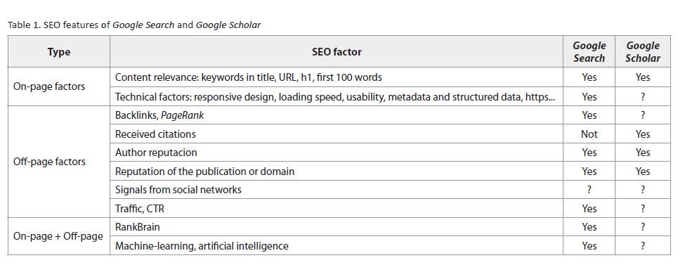 Academic SEO and Google Scholar