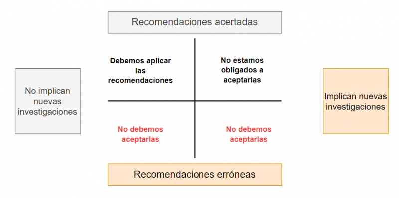 Diagrama de Topología de propuestas de evaluación
