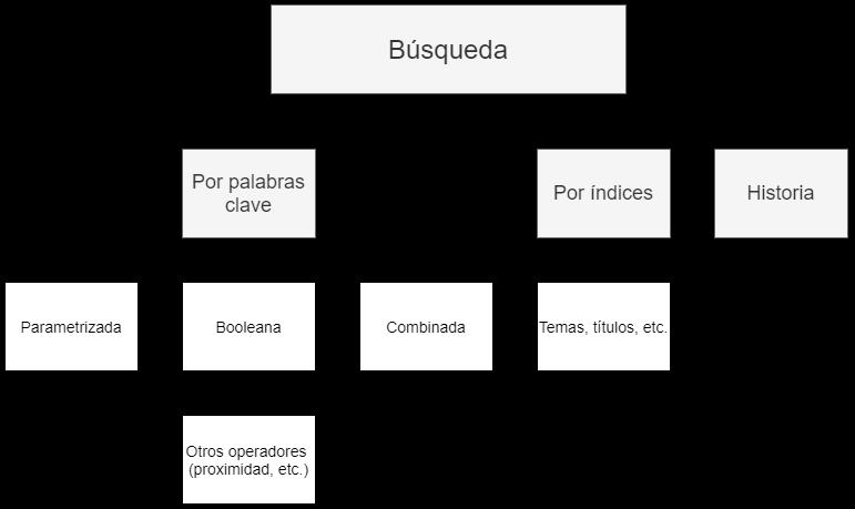 Diagrama sobe Funciones principales de búsqueda en bases de datos académicas