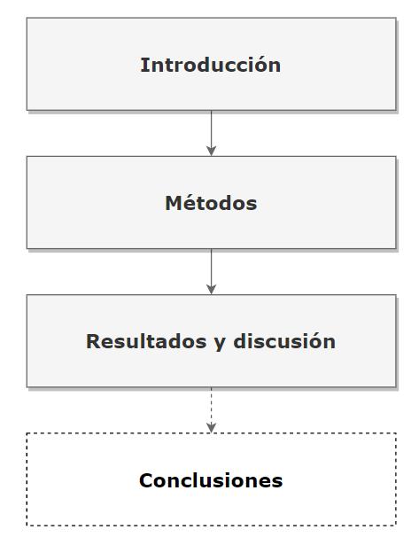 Estructura IMRyD de un artículo de investigación más las Conclusiones