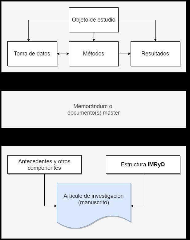 Diagrama de un artículo de investigación como un reporte