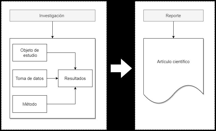 Diagrama del modelo investigación > reporte