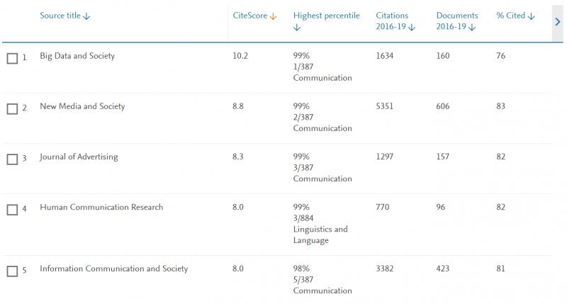 CiteScore es uno de los índices de Scopus