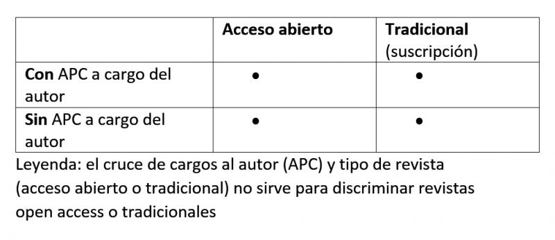 Relaciones entre open access y apc