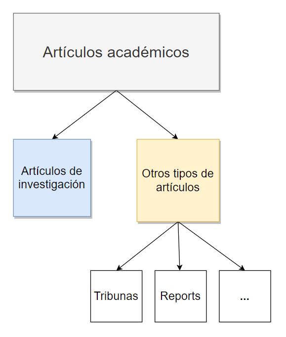 Diagrama de artículos académicos y otros