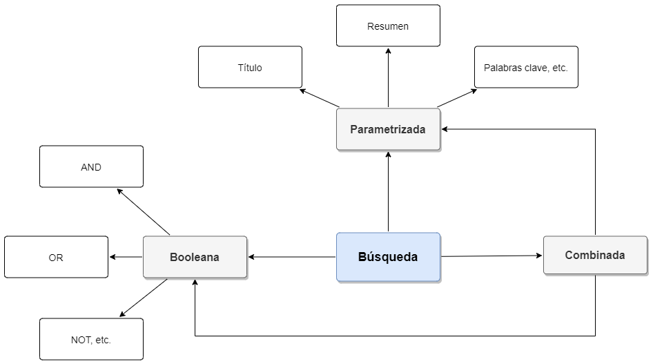 Componentes principales de una interfaz de búsqueda avanzada en bases de datos académicas.