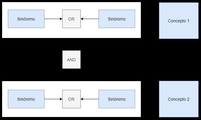 Diagrama del esquema de la ecuación canónica