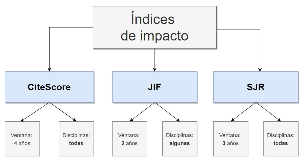 Índices de impacto y factor de impacto: diagrama