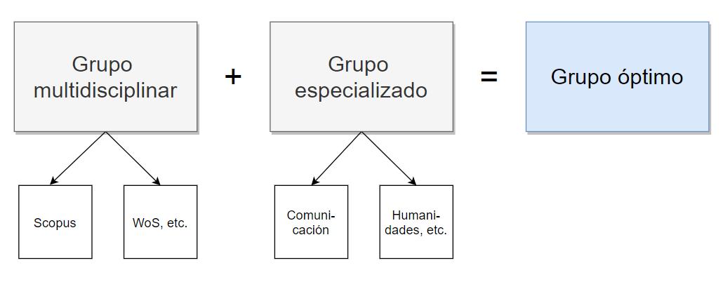 Grupo óptimo de bases de datos académicas