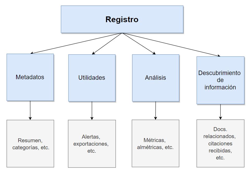 Diagrama de componente y funciones del registro en una base de datos académica