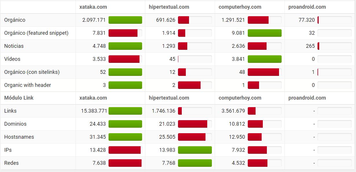 Análisis comparativos de Sistrix