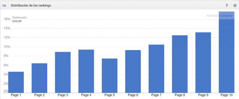 Distribución de rankings con Sistrix