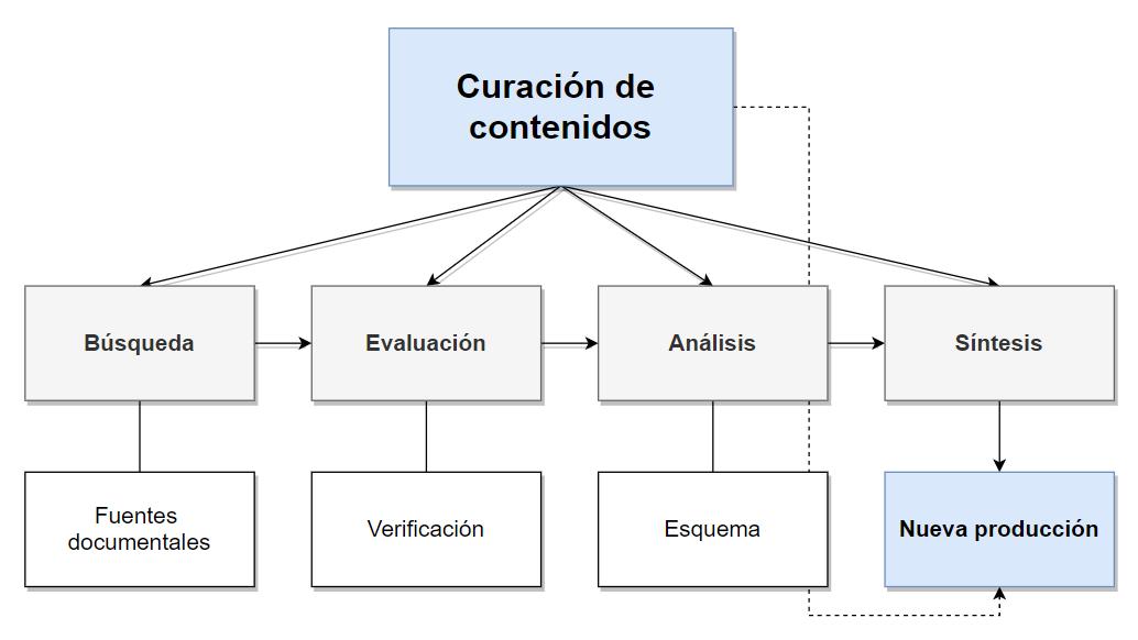 Diagrama de un modelo simple de curación de contenidos