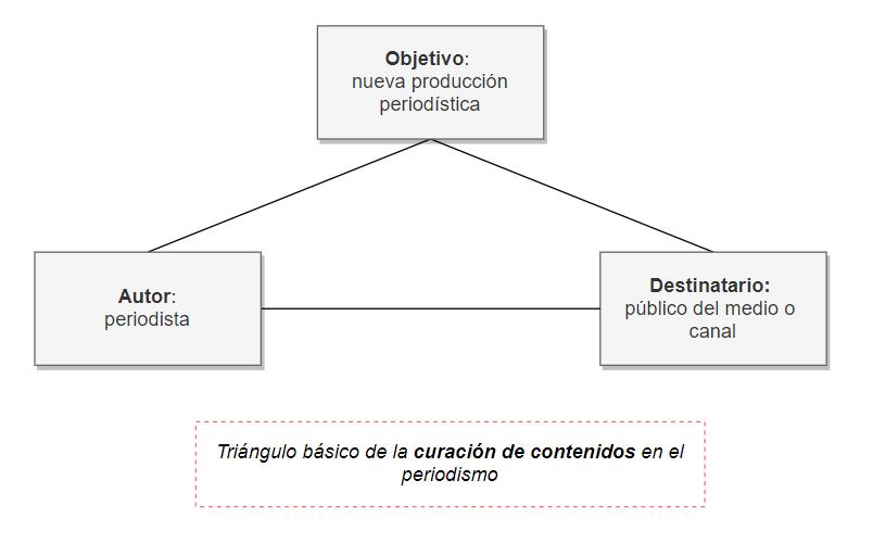 Triángulo de la curación de contenidos