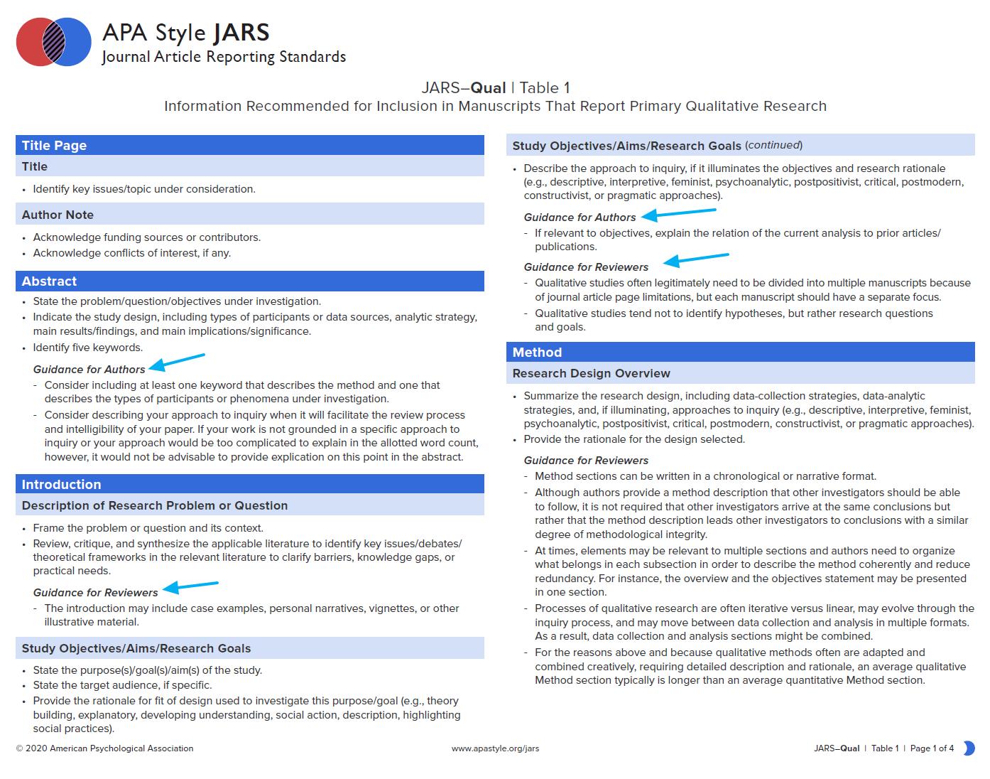 Estándar de artículos cualitativos según normas APA