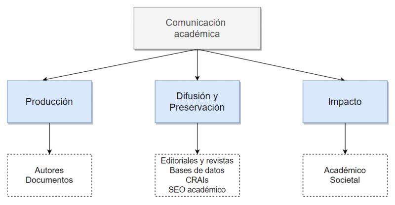 Diagrama de la comunicación académica