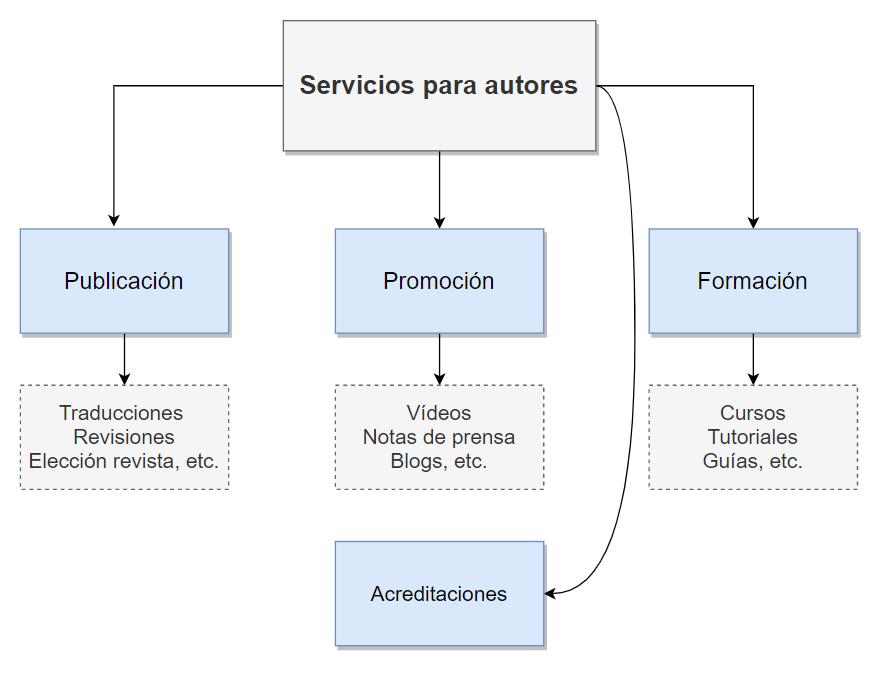 Diagrama de componentes de los servicios para autores académicos